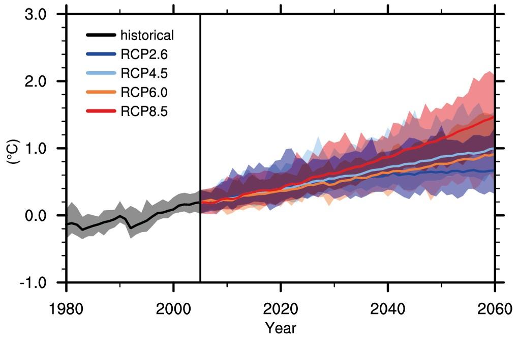 Scenari di cambiamento climatico a breve termine